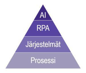 RPA-projektin vaiheet