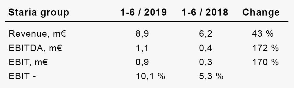 2019 H1 figures