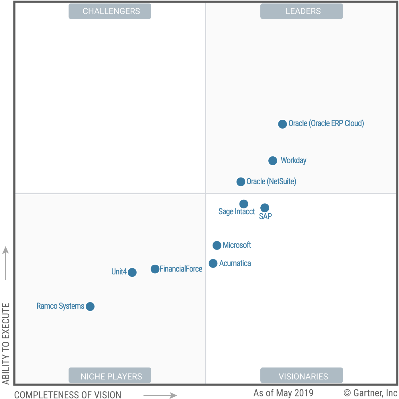 Gartner and NetSuite