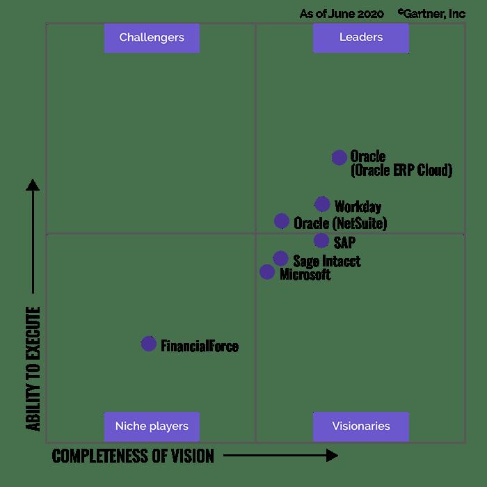 Liiketoiminta-alustojen nelikenttävertailu