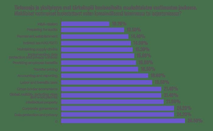 Kansainvälisen liiketoiminnan vaatimukset