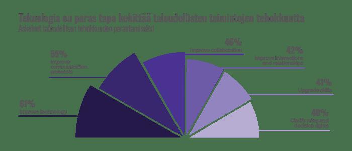 Askeleet taloudellisen tehokkuuden parantamiseksi