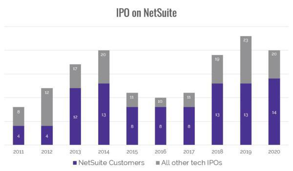 IPO on NetSuite